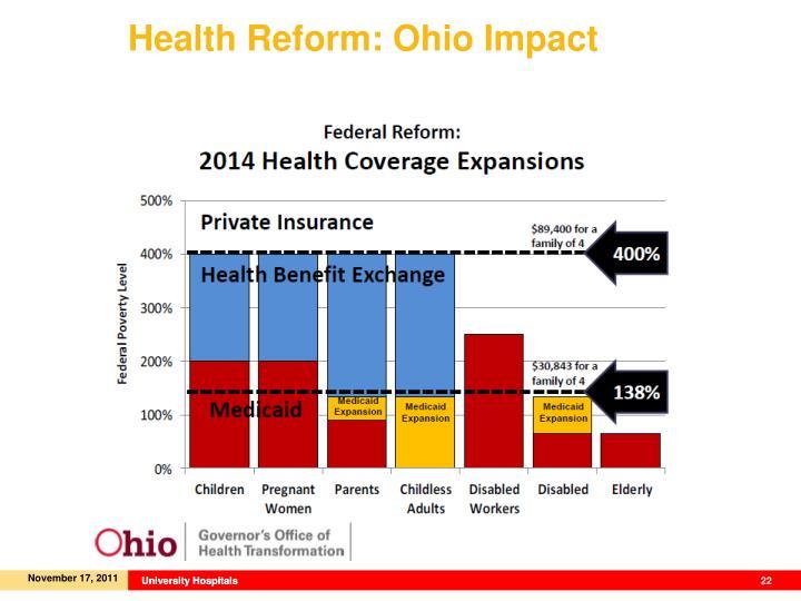 Health Reform: Ohio Impact