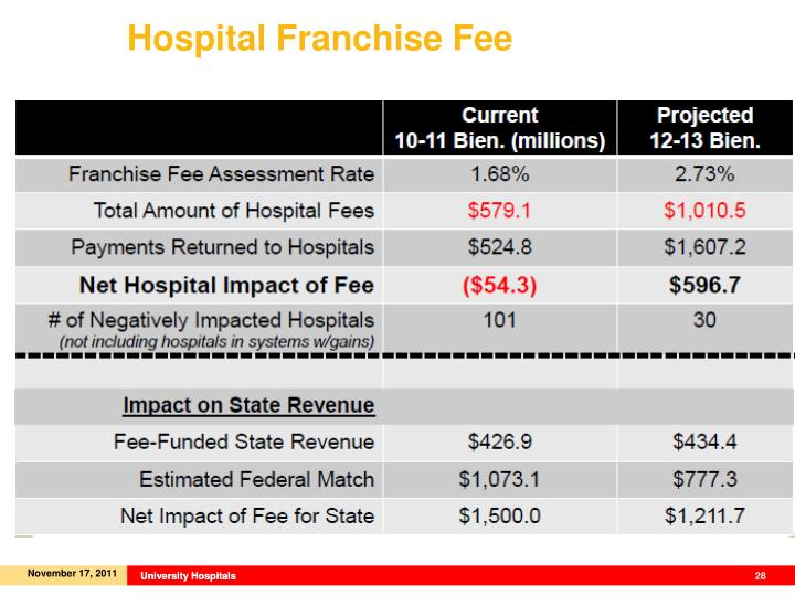 Hospital Franchise Fee