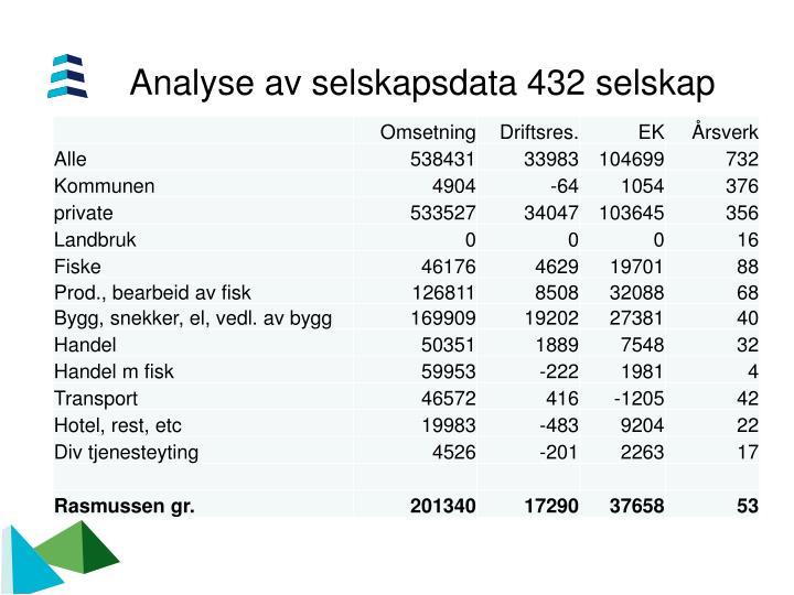 Analyse av selskapsdata 432 selskap