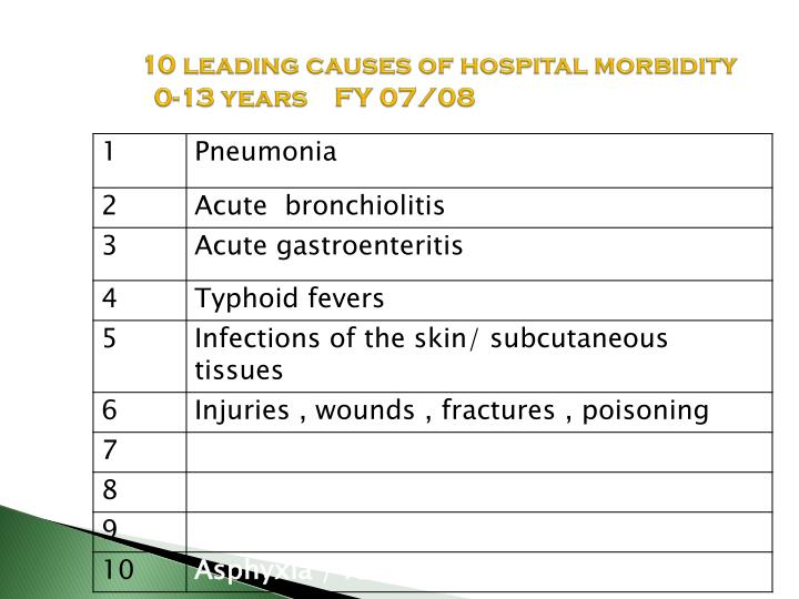 10 leading causes of hospital morbidity