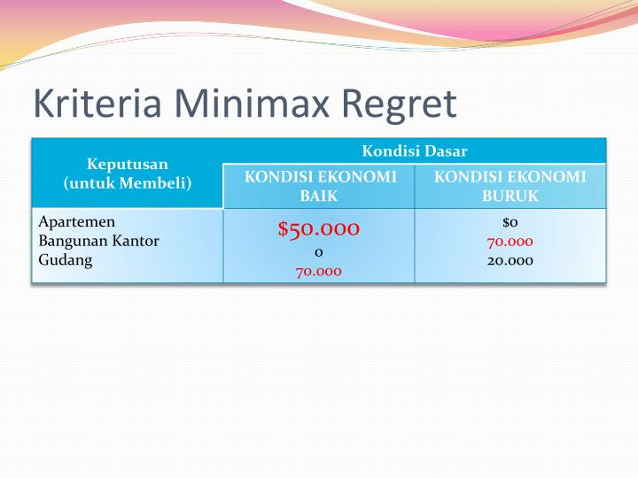 maximax maximin equally likely minimax regret Saint gba334 week 2 quiz (answer 100%) maximax maximin realism equally likely minimax regret question 5ÿ5 (maximax, maximin, equally likely.