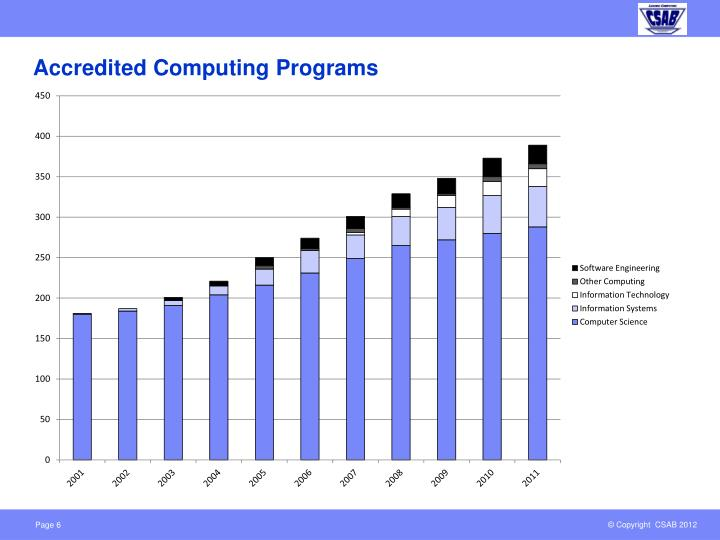 Accredited Computing Programs