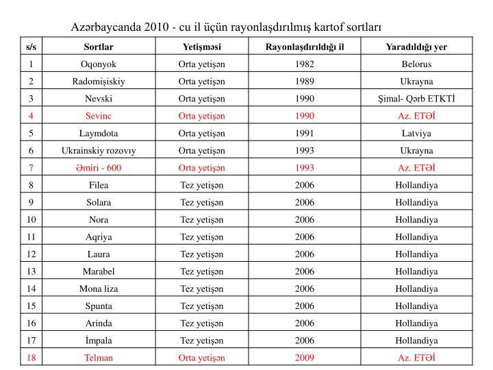 Azərbaycanda 2010 - cu il üçün rayonlaşdırılmış kartof sortları