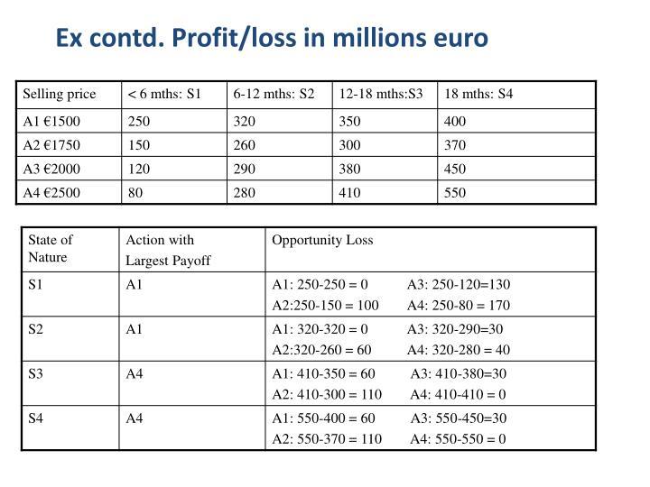 Ex contd. Profit/loss in millions euro