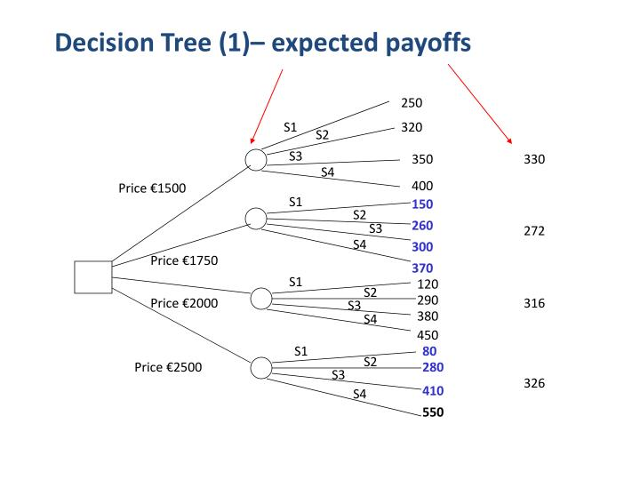 Decision Tree (1)– expected payoffs
