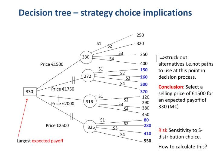 Decision tree – strategy choice implications