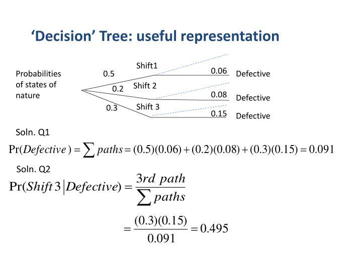 'Decision' Tree: useful representation