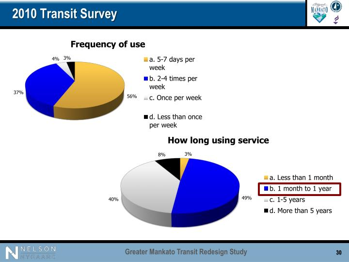 2010 Transit Survey