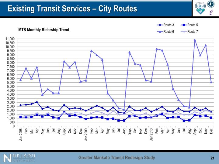 Existing Transit Services – City Routes