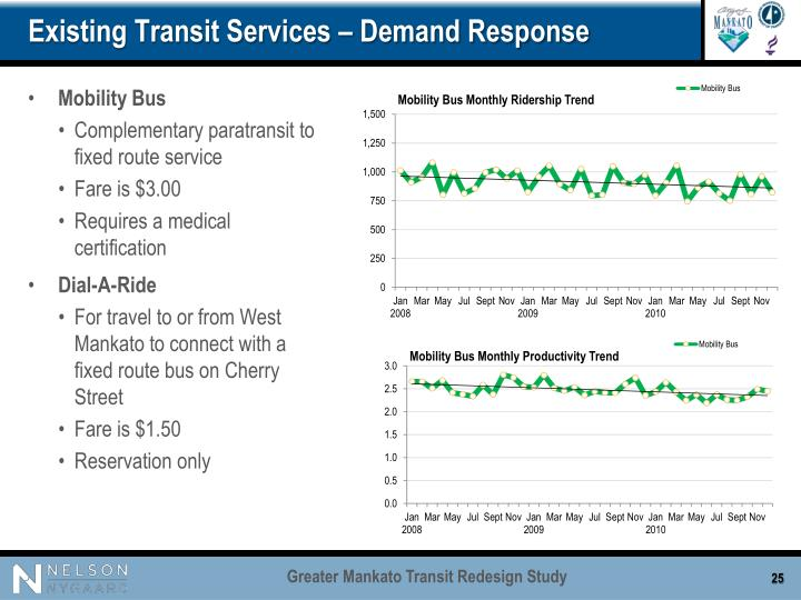 Existing Transit Services – Demand Response