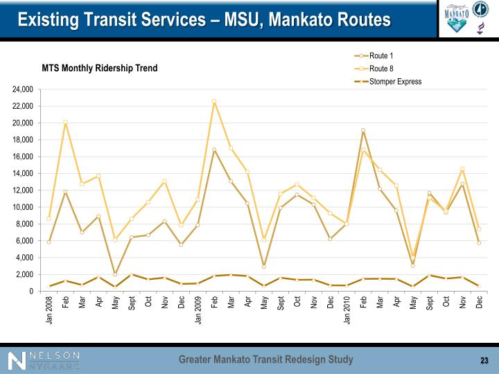 Existing Transit Services – MSU, Mankato Routes