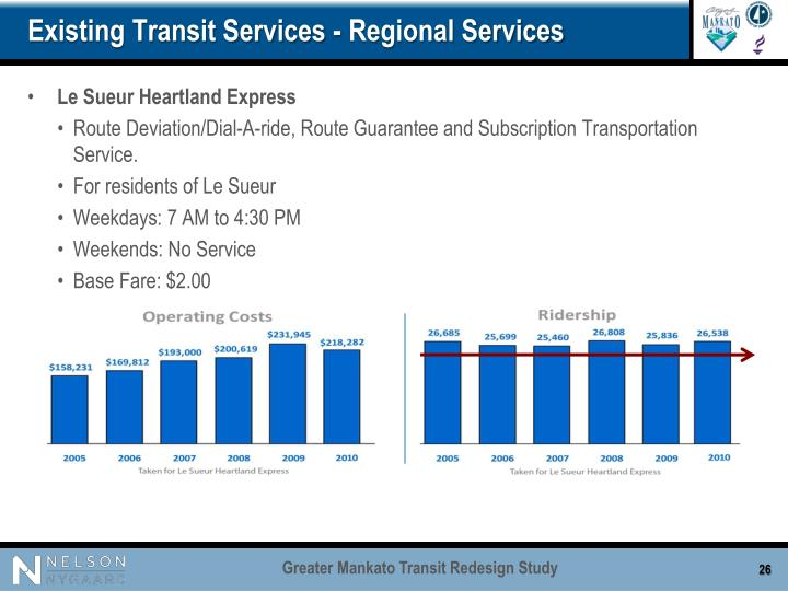 Existing Transit Services - Regional Services