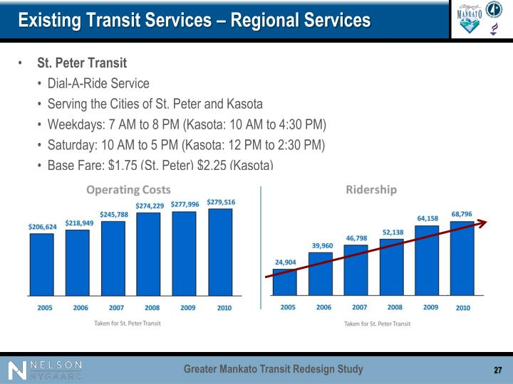 Existing Transit Services – Regional Services