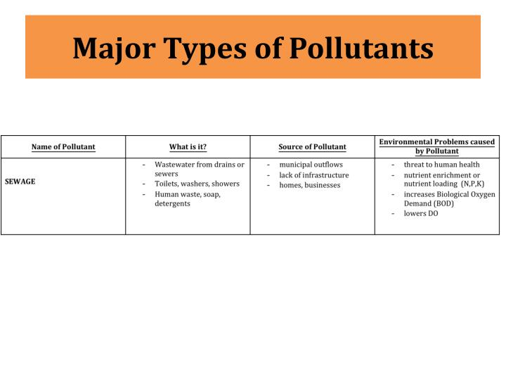Major Types of Pollutants