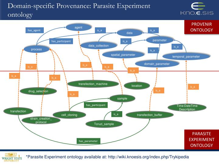 Domain-specific Provenance: Parasite Experiment ontology