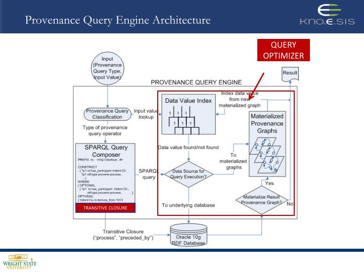Provenance Query Engine Architecture