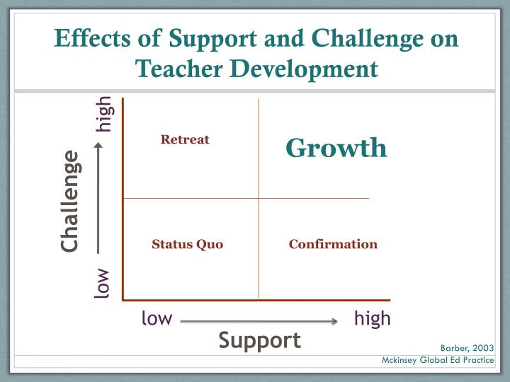 Effects of Support and Challenge on Teacher Development