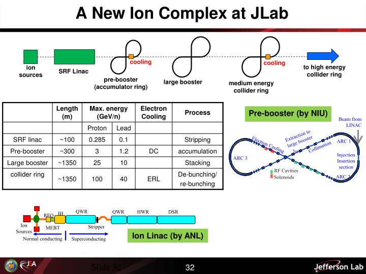 A New Ion Complex at JLab