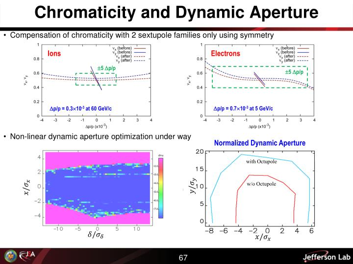 Chromaticity and Dynamic Aperture