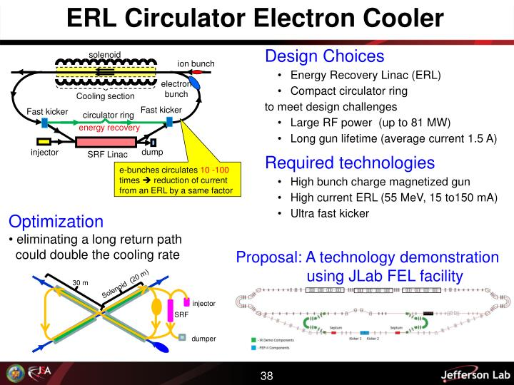 ERL Circulator Electron Cooler