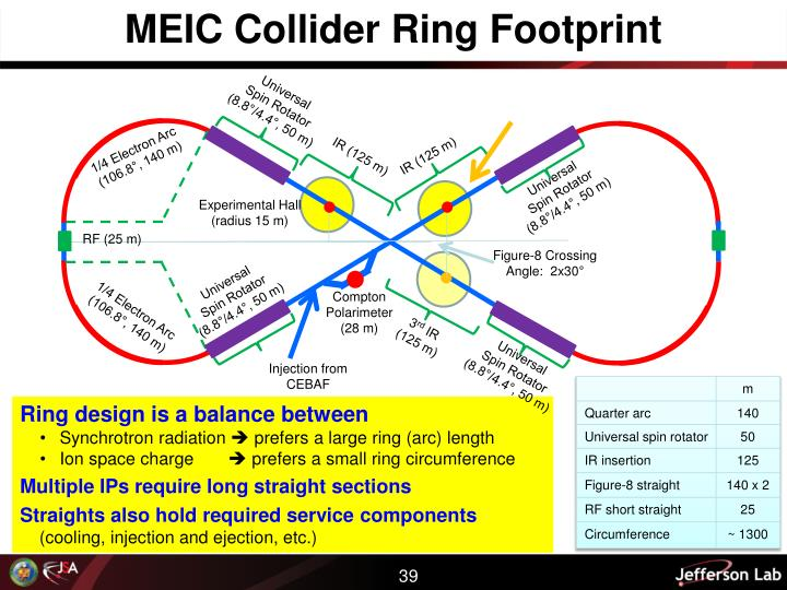 MEIC Collider Ring Footprint