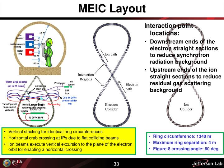 MEIC Layout