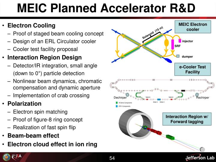 MEIC Planned Accelerator R&D