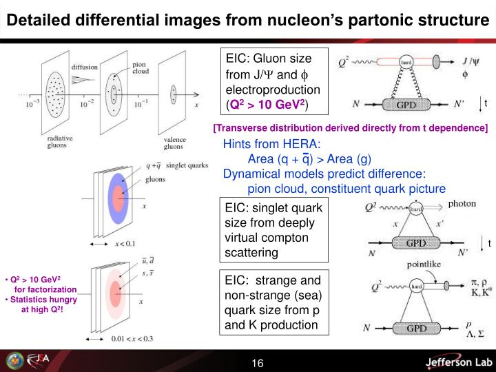 Detailed differential images from nucleon's