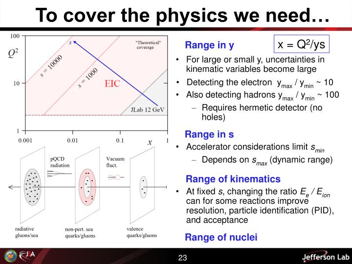 To cover the physics we need…