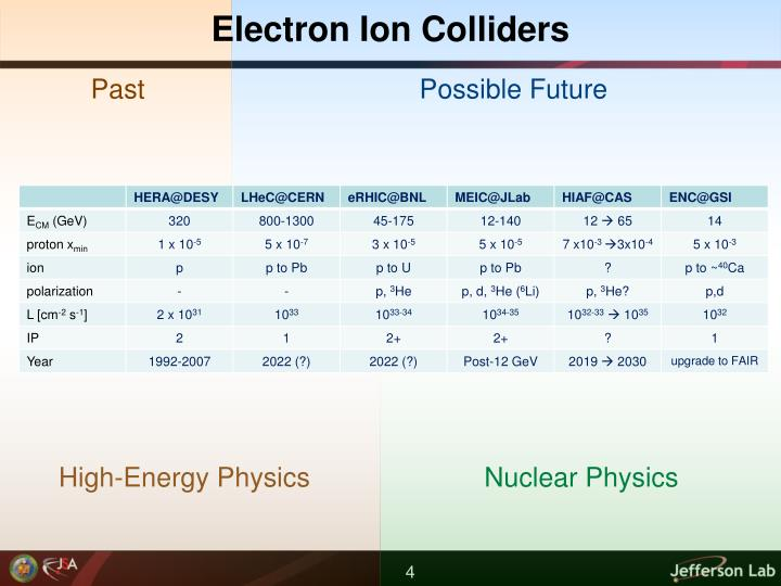 Electron Ion Colliders