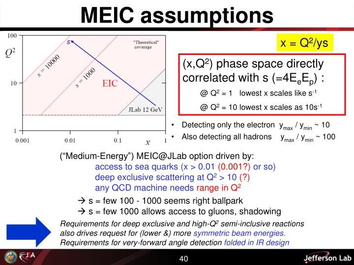 MEIC assumptions