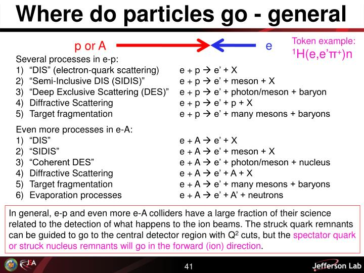 Where do particles go - general