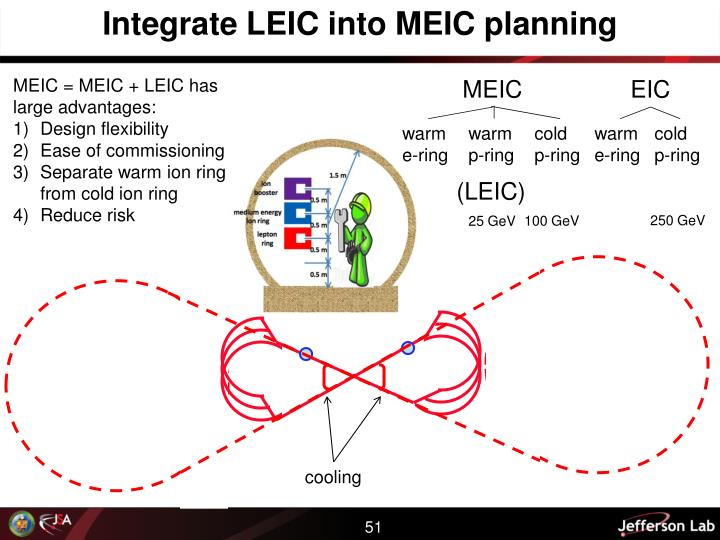 Integrate LEIC into MEIC planning