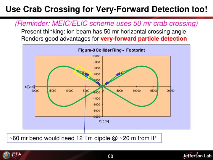 Use Crab Crossing for Very-Forward Detection too!