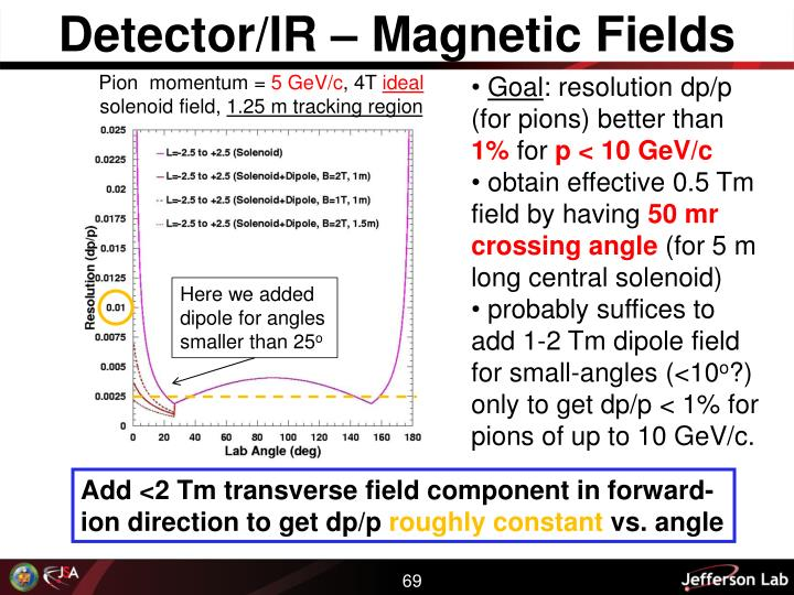 Detector/IR – Magnetic Fields