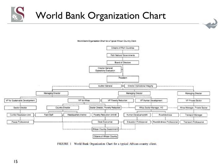 World Bank Organization Chart