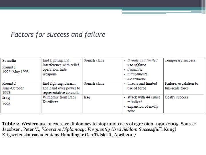Factors for success and failure