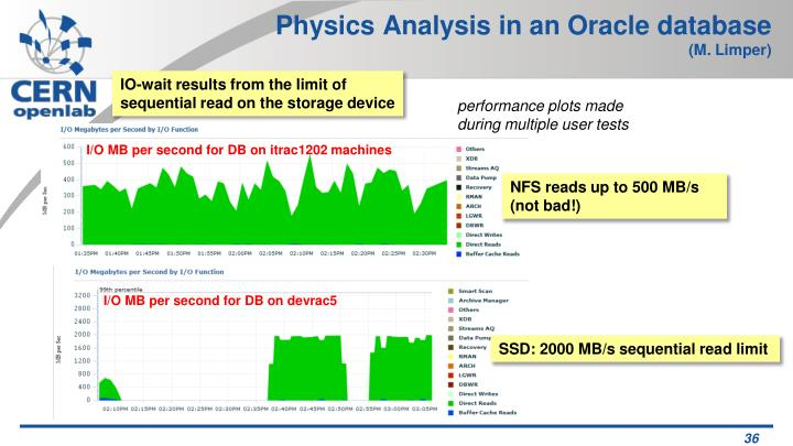 Physics Analysis in an Oracle database