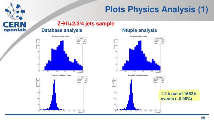 Plots Physics Analysis (1)