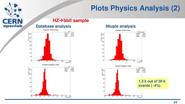 Plots Physics Analysis (2)