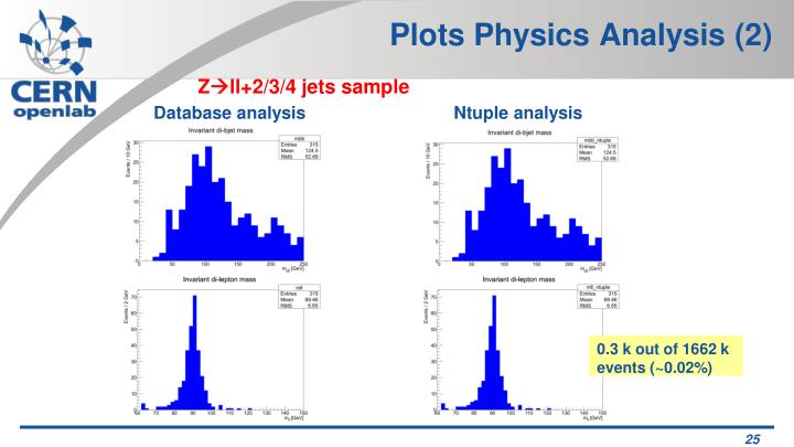 Plots Physics Analysis (2)