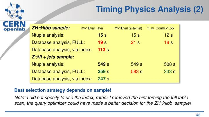 Timing Physics Analysis (2)