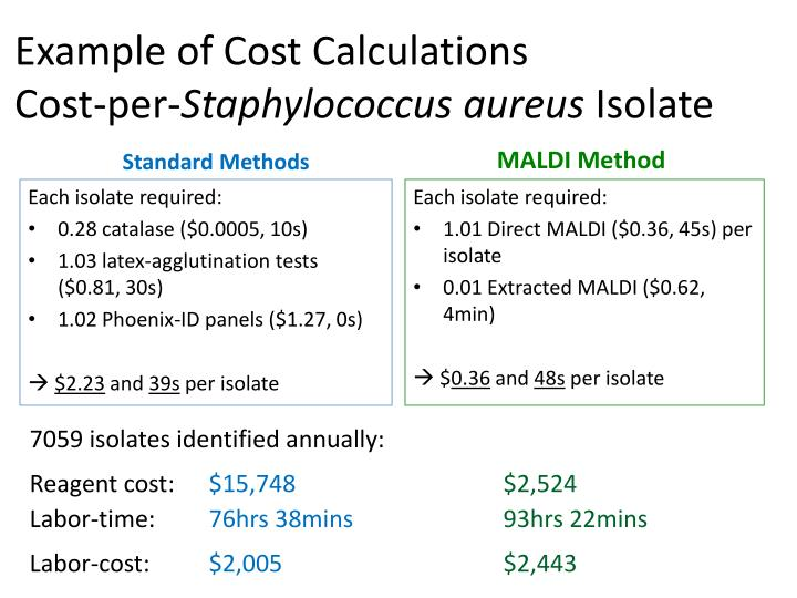 Example of Cost Calculations
