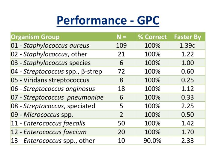 Performance - GPC