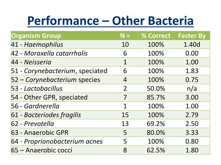 Performance – Other Bacteria