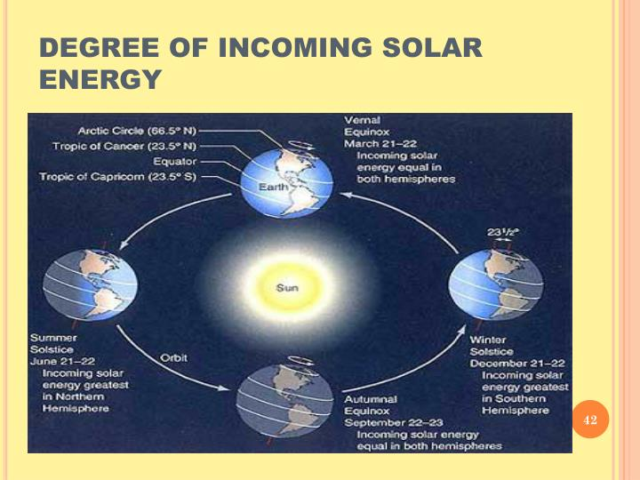 DEGREE OF INCOMING SOLAR ENERGY