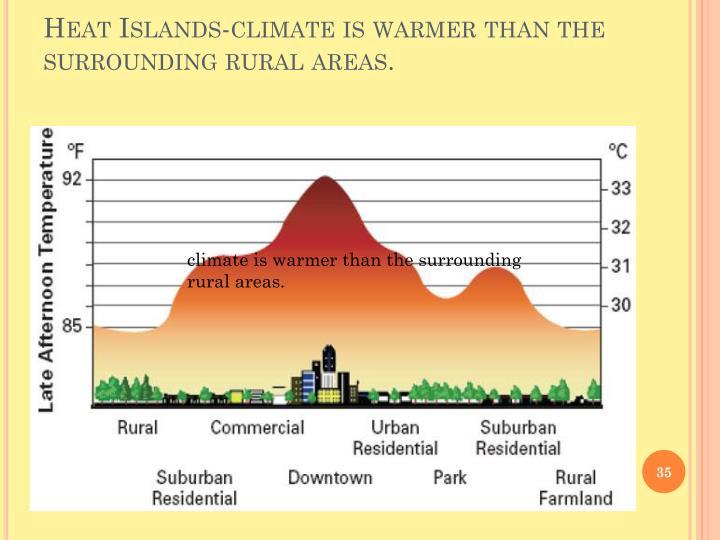 Heat Islands-