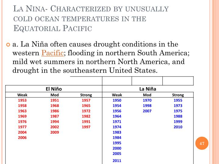 La Nina- Characterized by unusually cold ocean temperatures in the Equatorial Pacific