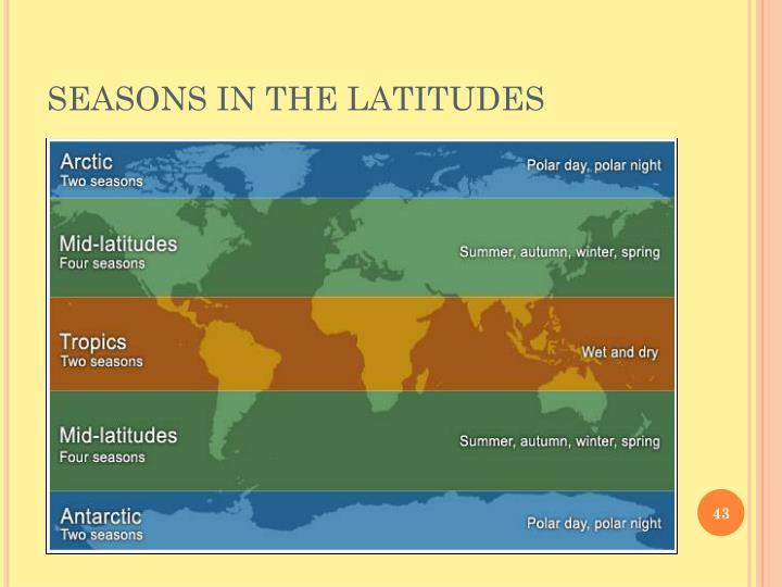 SEASONS IN THE LATITUDES