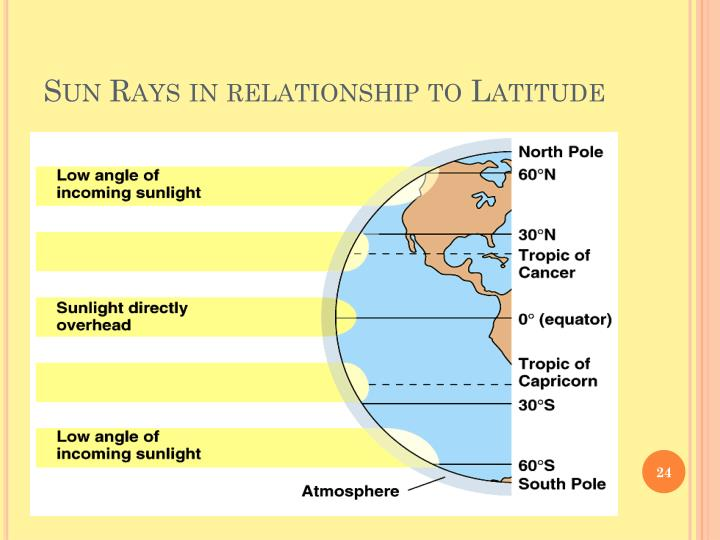Sun Rays in relationship to Latitude